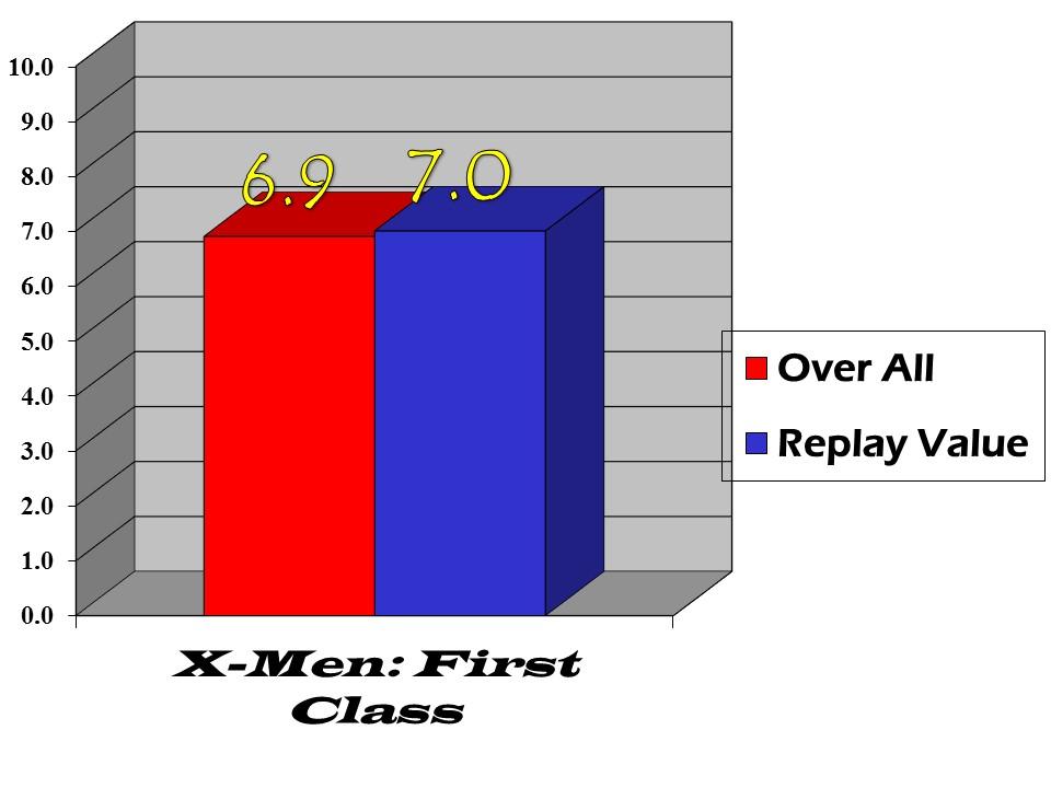 x-men--first class bar graph