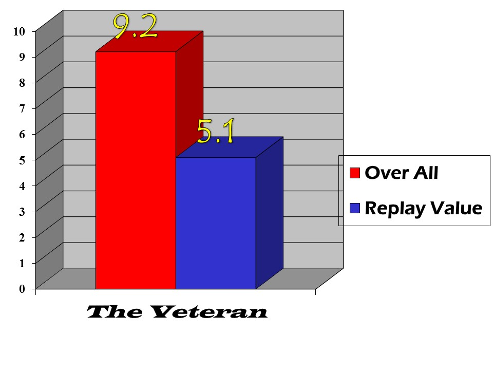 the veteran bar graph