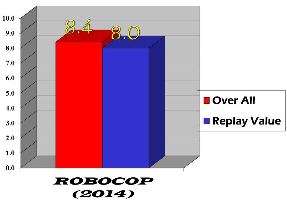 robocop 2014 bar graph
