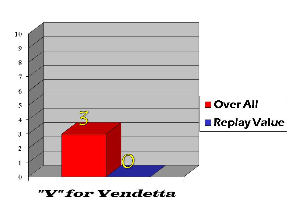 Vendetta bar graph