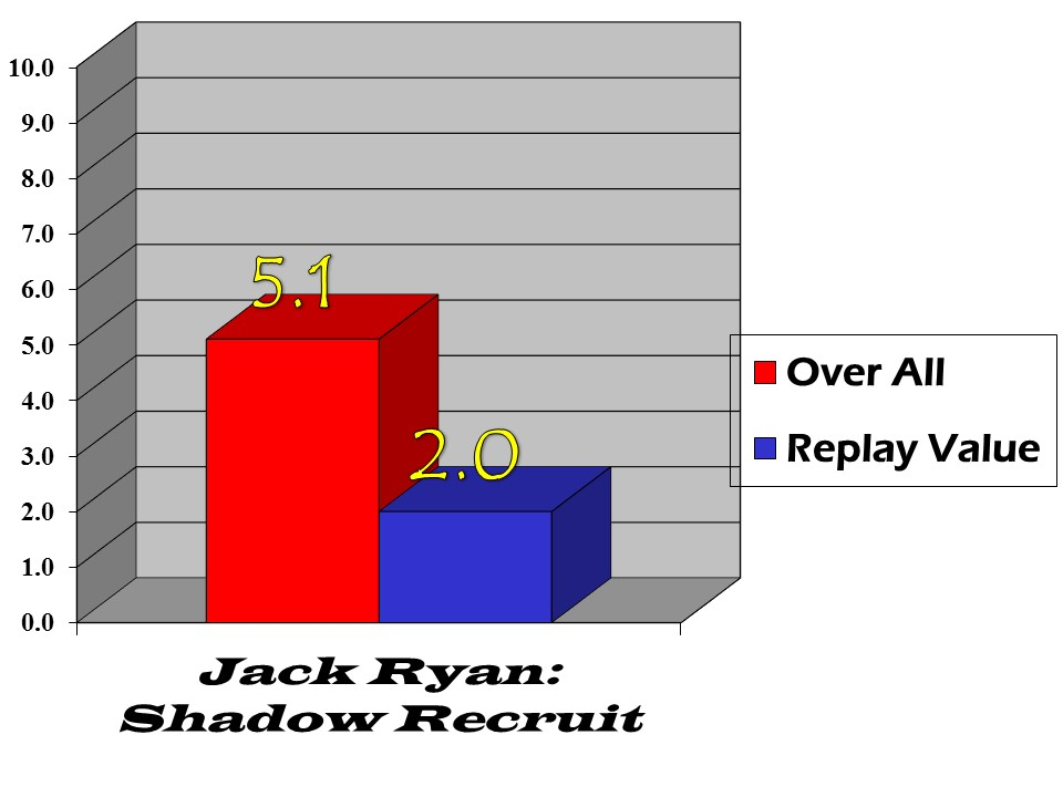 jack ryan shadow recruit bar graph