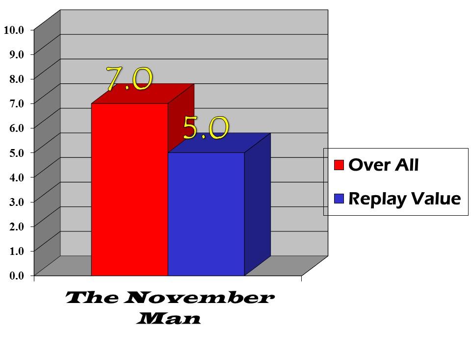 the november man bar graph